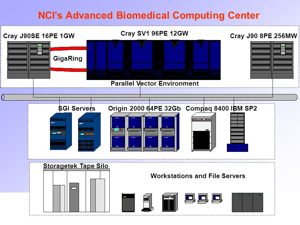 October 26, 2001 NCI's Advanced Biomedical Computing Center Cray J90SE 16PE 1GW Cray SV1 96PE 12GW Cray J90 8PE 256MW GigaRing Parallel Vector Environment Origin 2000 64PE 32GbSGI ServersCompaq 8400IBM SP2 Storagetek Tape Silo Workstations and File Servers