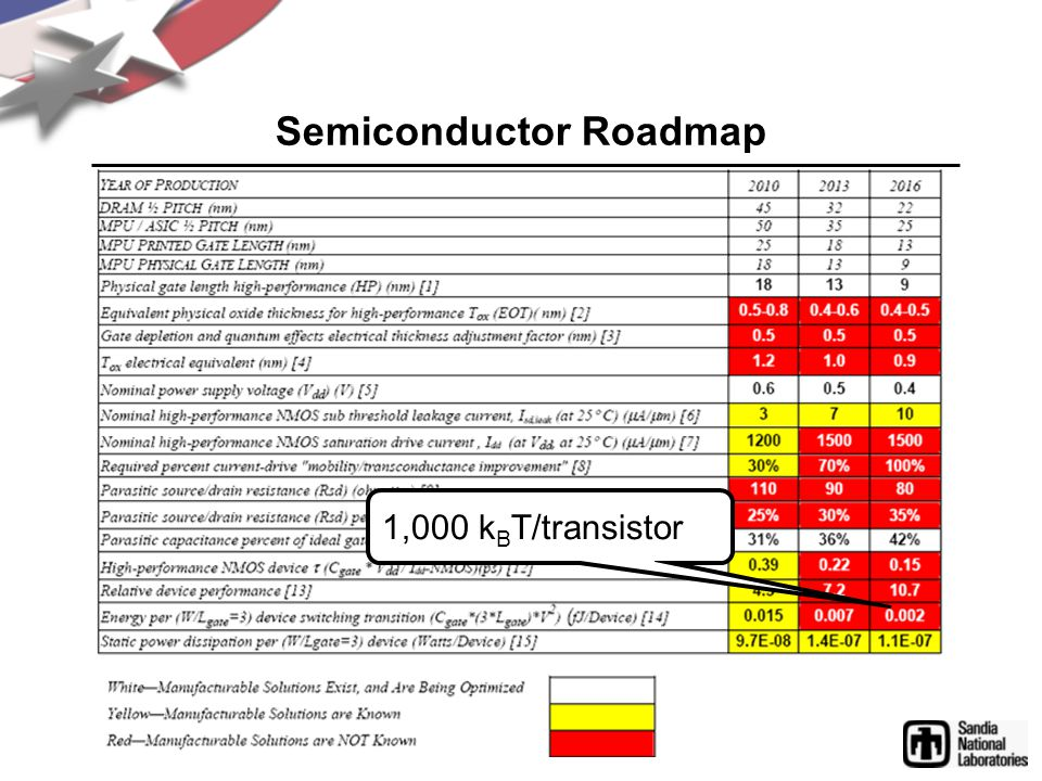 8 Petaflops 80 Teraflops Projected ITRS improvement to 22 nm (100  ) Lower supply voltage (2  ) ITRS committee of experts Expert Opinion Scientific Supercomputer Limits Reliability limit 750KW/(80k B T) 2  10 24 logic ops/s Esteemed physicists (T=60°C junction temperature) Best-Case Logic Microprocessor Architecture Physical Factor Source of Authority Assumption: Supercomputer is size & cost of Red Storm: US$100M budget; consumes 2 MW wall power; 750 KW to active components 100 Exaflops Derate 20,000 convert logic ops to floating point Floating point engineering (64 bit precision) 40 TeraflopsRed Stormcontract 1 Exaflops 800 Petaflops  125:1  Uncertainty (6  ) Gap in chart Estimate Improved devices (4  ) Estimate 4 Exaflops32 Petaflops Derate for manufacturing margin (4  ) Estimate 25 Exaflops200 Petaflops
