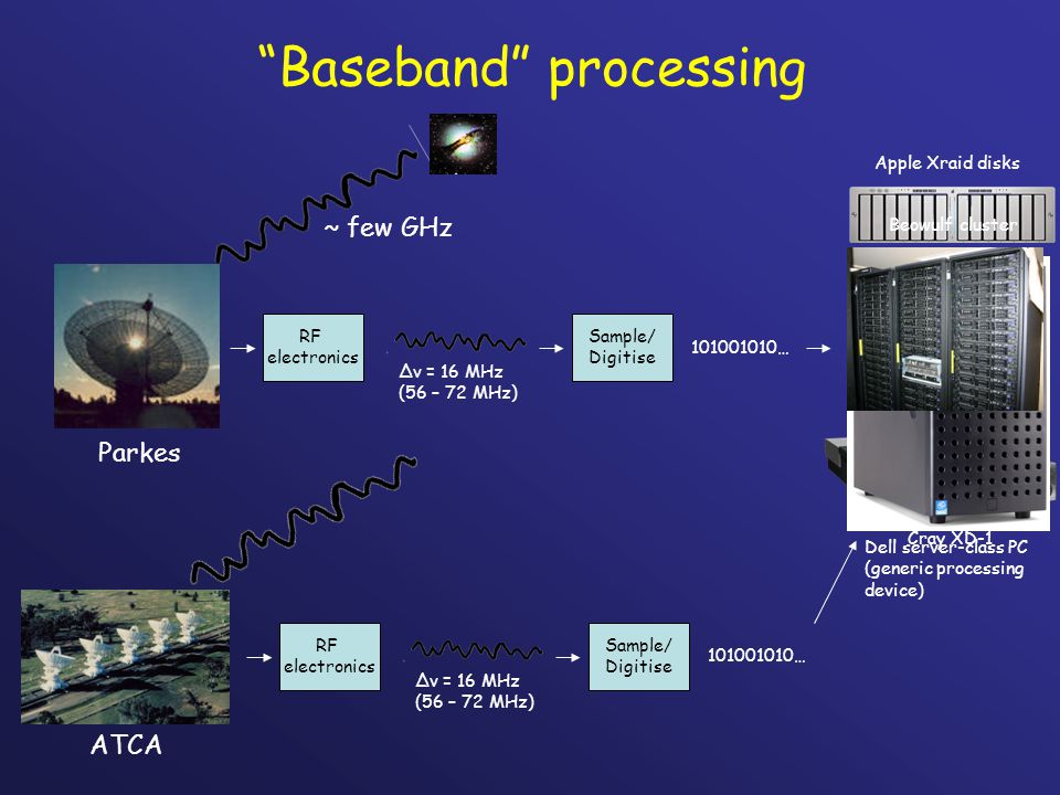 Applications of baseband processing Pulsar timing at Parkes: –CPSR2 (Caltech Parkes Swinburne Recorder 2: 32 dual processor P4) Very Long Baseline Interferometry/eVLBI: –Swinburne supercomputer (304 P4 processors) –Cray XD-1 (12 Operton processors + 6 Xilinx FPGAs) –PC-based data recorders (Apple Xraid mass storage) RFI monitoring and characterisation: – Mono cluster at ATCA (16 dual processor P3)