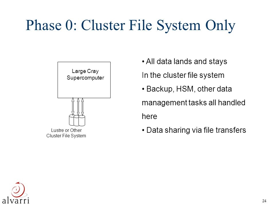 25 Phase 1: Cluster File System and Shared NAS Fast NAS 10G/1G Ethernet Network Fast NAS MAID Disk Archive Fast Nas Large Cray Supercomputer Lustre or Other Cluster File System Add NAS storage for data sharing between Cray and other machines NAS backup and archive support Long-term, managed data MAID for backup Separate storage networks for NAS and CFS stores GridFTP, other software, for sharing and data migration SGI Sun IBM X