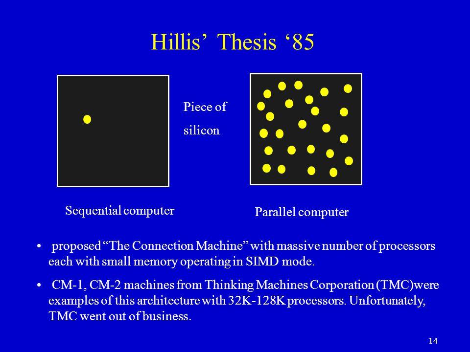 14 Hillis' Thesis '85 Piece of silicon Sequential computer Parallel computer proposed The Connection Machine with massive number of processors each with small memory operating in SIMD mode.