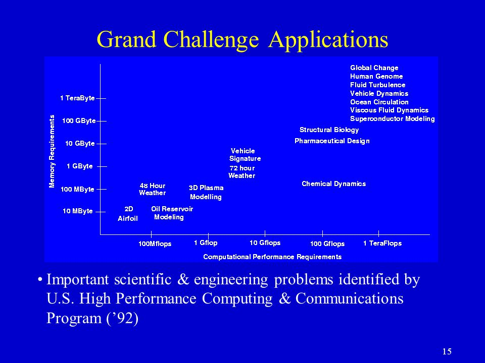 15 Grand Challenge Applications Important scientific & engineering problems identified by U.S.