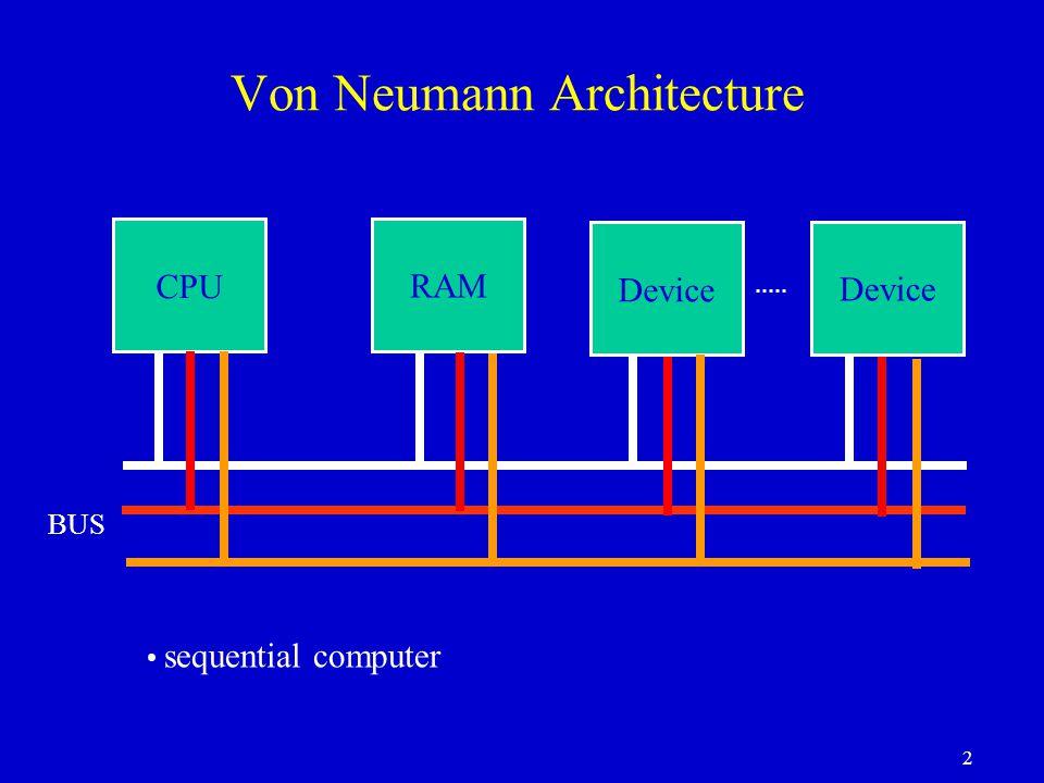 2 Von Neumann Architecture CPU RAM Device sequential computer BUS
