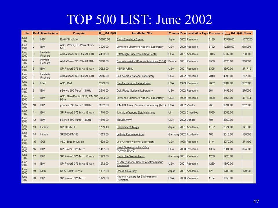 47 TOP 500 LIST: June 2002