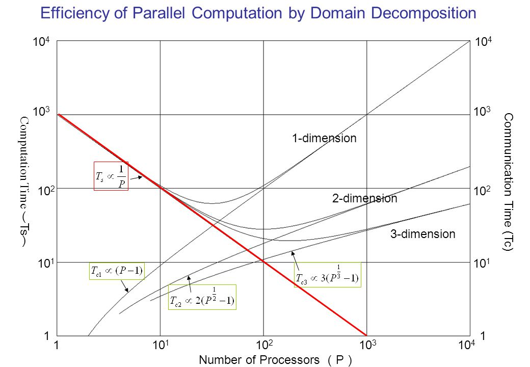 Efficiency of Parallel Computation by Domain Decomposition Number of Processors ( P ) 1 10 1 10 2 10 3 10 4 10 3 10 2 10 1 1 1 10 2 10 3 10 4 Communication Time (Tc) 1-dimension 2-dimension 3-dimension