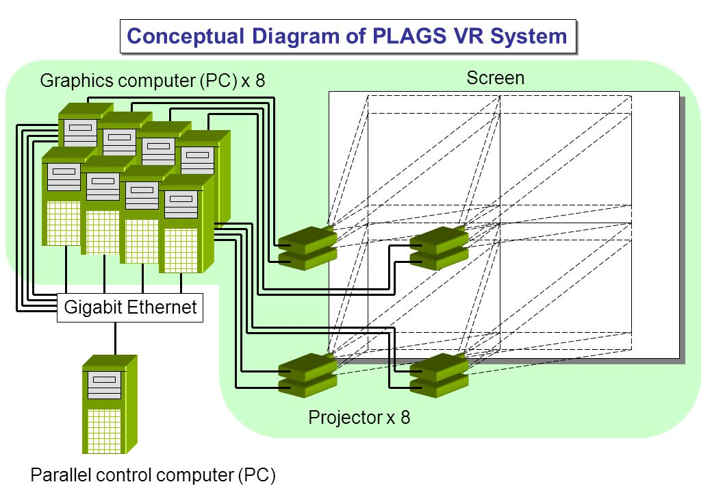 Screen Projector x 8 Gigabit Ethernet Graphics computer (PC) x 8 Parallel control computer (PC) Conceptual Diagram of PLAGS VR System