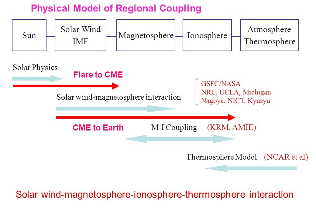 Sun Solar Wind IMF MagnetosphereIonosphere Atmosphere Thermosphere Solar Physics Solar wind-magnetosphere interaction M-I Coupling Thermosphere Model GSFC/NASA NRL, UCLA, Michigan Nagoya, NICT, Kyusyu (KRM, AMIE) (NCAR et al) Solar wind-magnetosphere-ionosphere-thermosphere interaction Physical Model of Regional Coupling Flare to CME CME to Earth