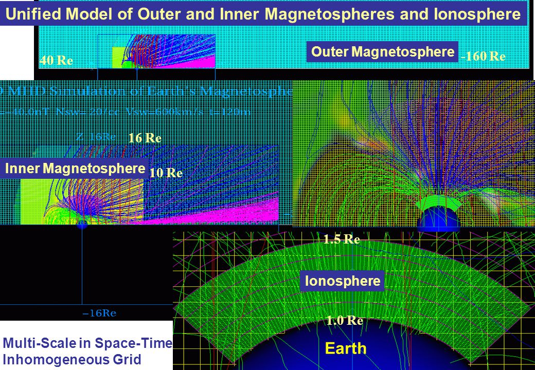 Unified Model of Outer and Inner Magnetospheres and Ionosphere 40 Re 16 Re 10 Re 1.0 Re 1.5 Re Outer Magnetosphere Inner Magnetosphere Ionosphere -160 Re Multi-Scale in Space-Time Inhomogeneous Grid Earth