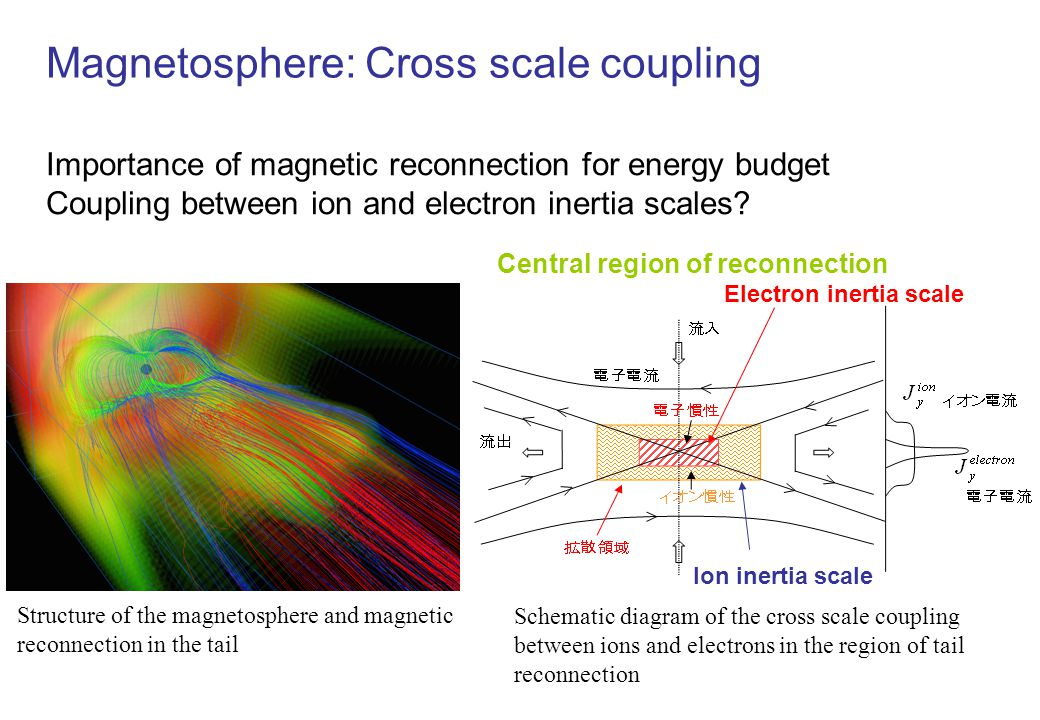 Magnetosphere: Cross scale coupling Importance of magnetic reconnection for energy budget Coupling between ion and electron inertia scales.