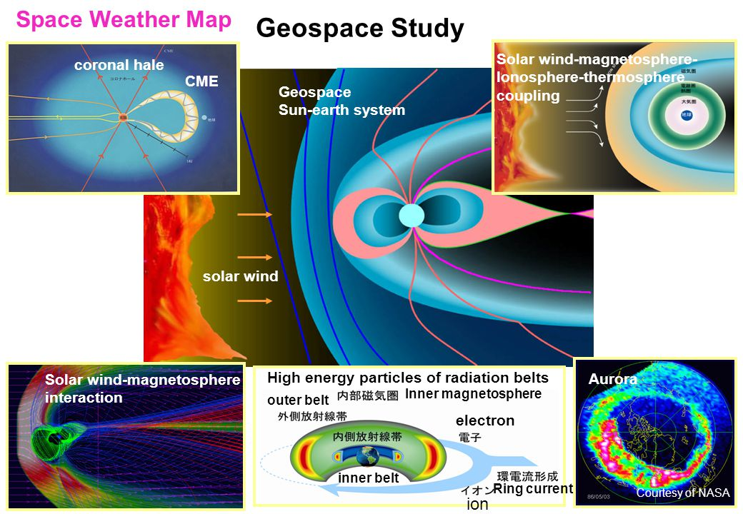 Geospace Study Geospace Sun-earth system CME coronal hale Solar wind-magnetosphere- Ionosphere-thermosphere coupling High energy particles of radiation belts Solar wind-magnetosphere interaction Aurora solar wind Space Weather Map Courtesy of NASA electron ion Ring current Inner magnetosphere outer belt inner belt