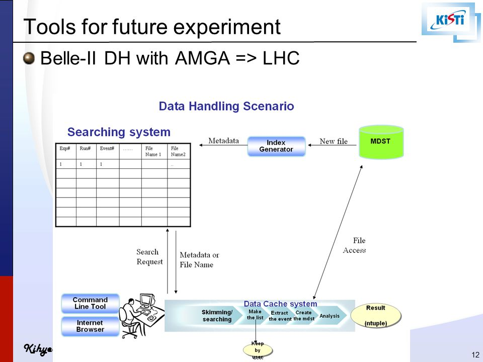 Kihyeon Cho Tools for future experiment Belle-II DH with AMGA => LHC 12