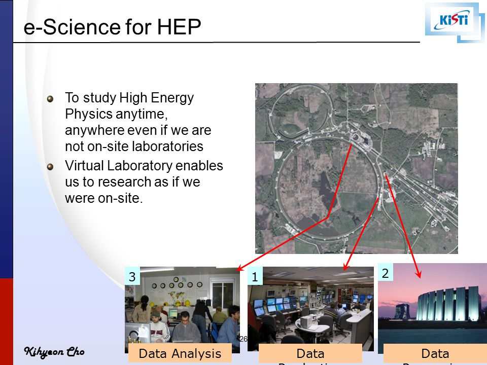 Kihyeon Cho 26 e-Science for HEP Data Production Data Processing Data Analysis To study High Energy Physics anytime, anywhere even if we are not on-si