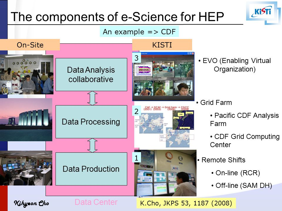 Kihyeon Cho 27 The components of e-Science for HEP Data Analysis collaborative Data Processing Data Production Data Center EVO (Enabling Virtual Organ