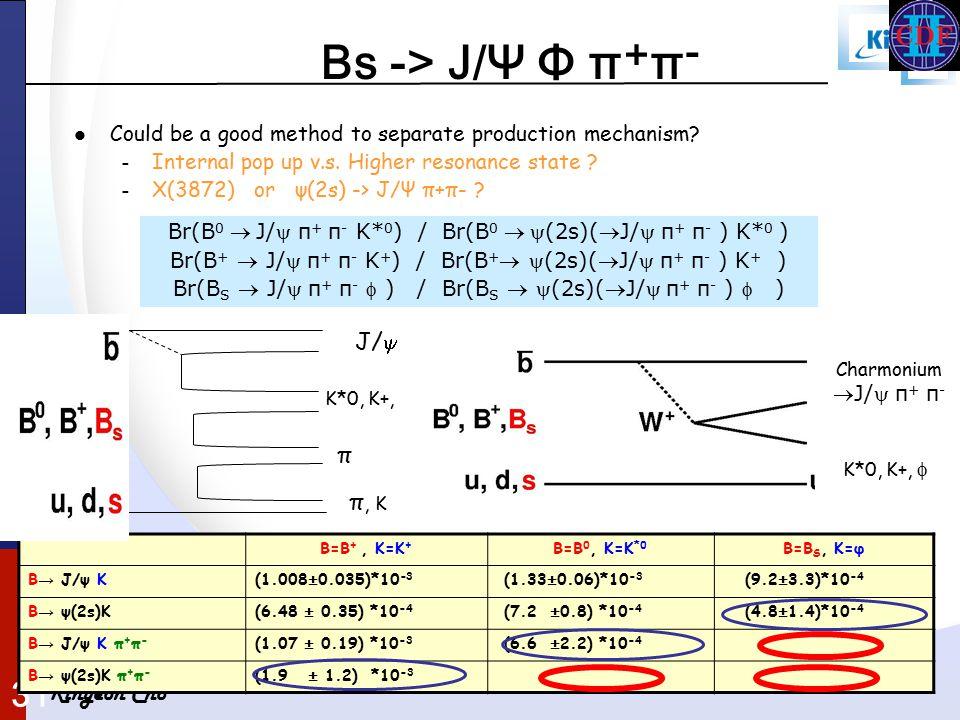 Kihyeon Cho 31 B=B +, K=K + B=B 0, K=K *0 B=B S, K=φ B → J/ψ K(1.008±0.035)*10 -3 (1.33±0.06)*10 -3 (9.2±3.3)*10 -4 B → ψ(2s)K(6.48 ± 0.35) *10 -4 (7.2 ±0.8) *10 -4 (4.8±1.4)*10 -4 B → J/ψ K π + π - (1.07 ± 0.19) *10 -3 (6.6 ±2.2) *10 -4 B → ψ(2s)K π + π - (1.9 ± 1.2) *10 -3 Could be a good method to separate production mechanism.