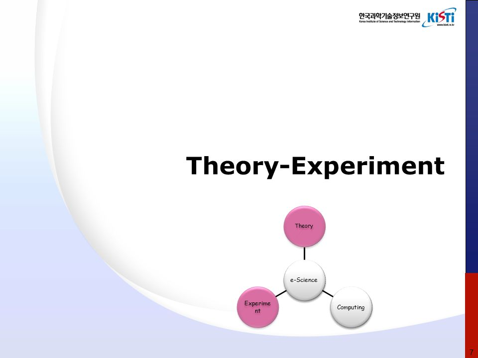 Theory-Experiment 7 e-Science Theory Computing Experime nt