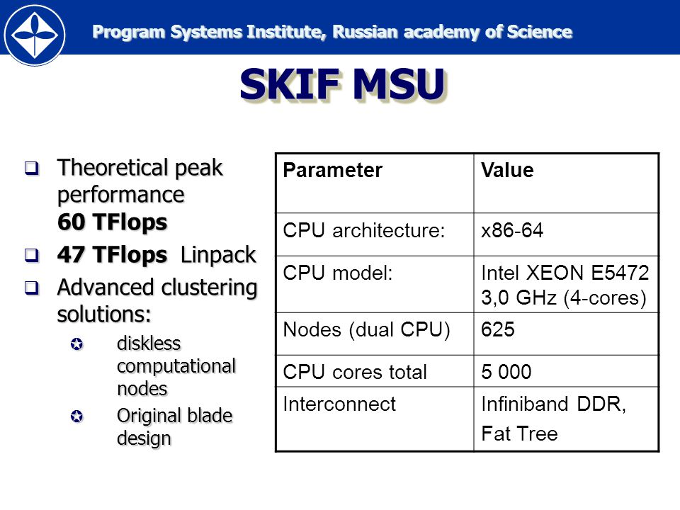 Program Systems Institute, Russian academy of Science Program Systems Institute, Russian academy of Science SKIF-GRID PROJECT TIMELINE PSI RAS is a lead organizarion in Russian Federation 1.