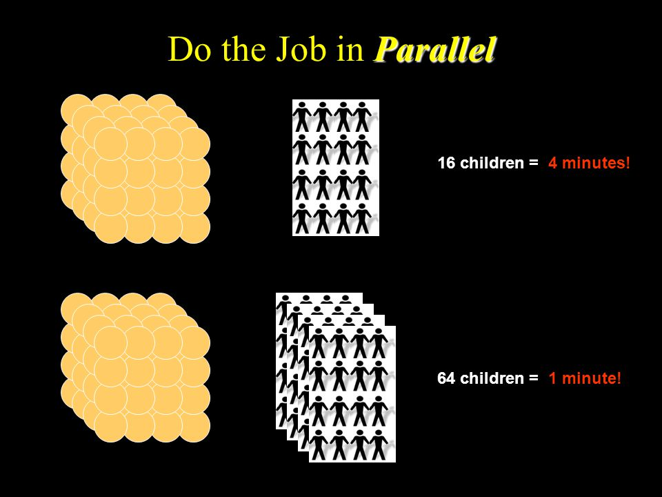 Parallel Do the Job in Parallel 16 children = 4 minutes! 64 children = 1 minute!