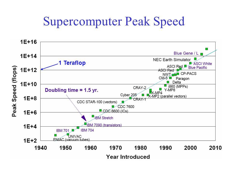 Supercomputer Peak Speed 1 Teraflop