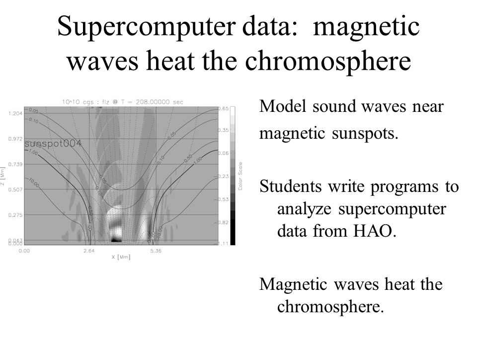 Supercomputer data: magnetic waves heat the chromosphere Model sound waves near magnetic sunspots.