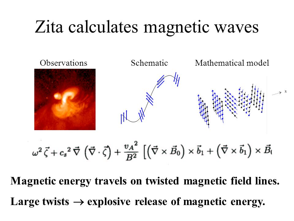 Zita calculates magnetic waves ObservationsSchematicMathematical model x Magnetic energy travels on twisted magnetic field lines. Large twists  explo