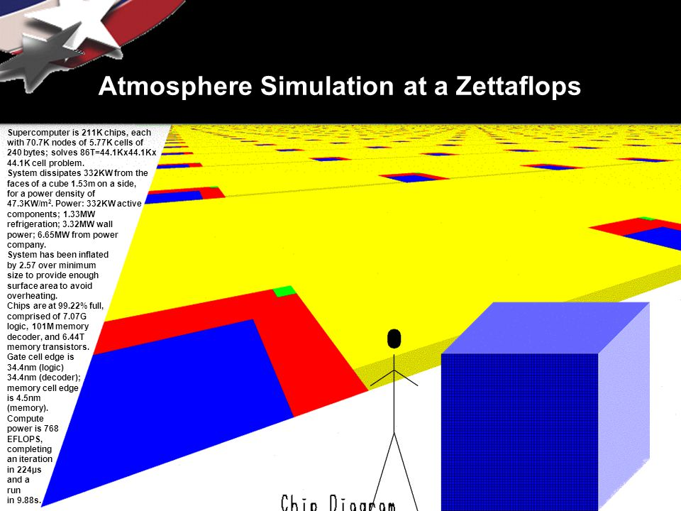 Atmosphere Simulation at a Zettaflops Supercomputer is 211K chips, each with 70.7K nodes of 5.77K cells of 240 bytes; solves 86T=44.1Kx44.1Kx 44.1K cell problem.