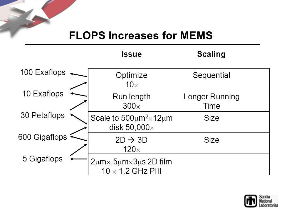 FLOPS Increases for MEMS 10 Exaflops 30 Petaflops 600 Gigaflops 5 Gigaflops Run length 300  Longer Running Time Scale to 500  m 2  12  m disk 50,000  Size 2D  3D 120  Size IssueScaling 2  m .5  m  3  s 2D film 10  1.2 GHz PIII 100 Exaflops Optimize 10  Sequential