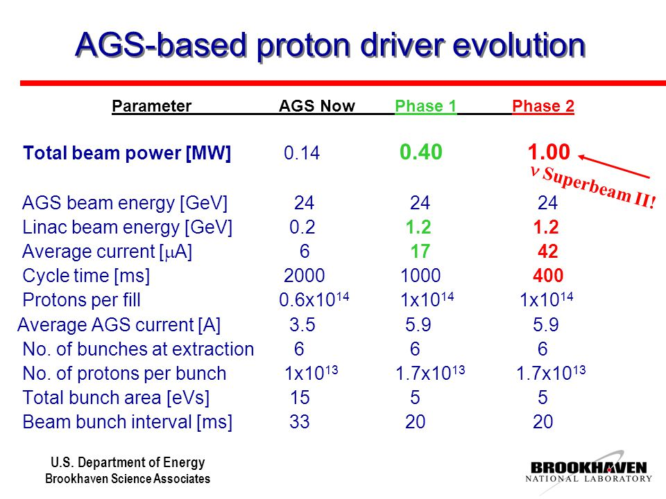 U.S. Department of Energy Brookhaven Science Associates AGS-based proton driver evolution ParameterAGS NowPhase 1Phase 2  Total beam power [MW] 0.14