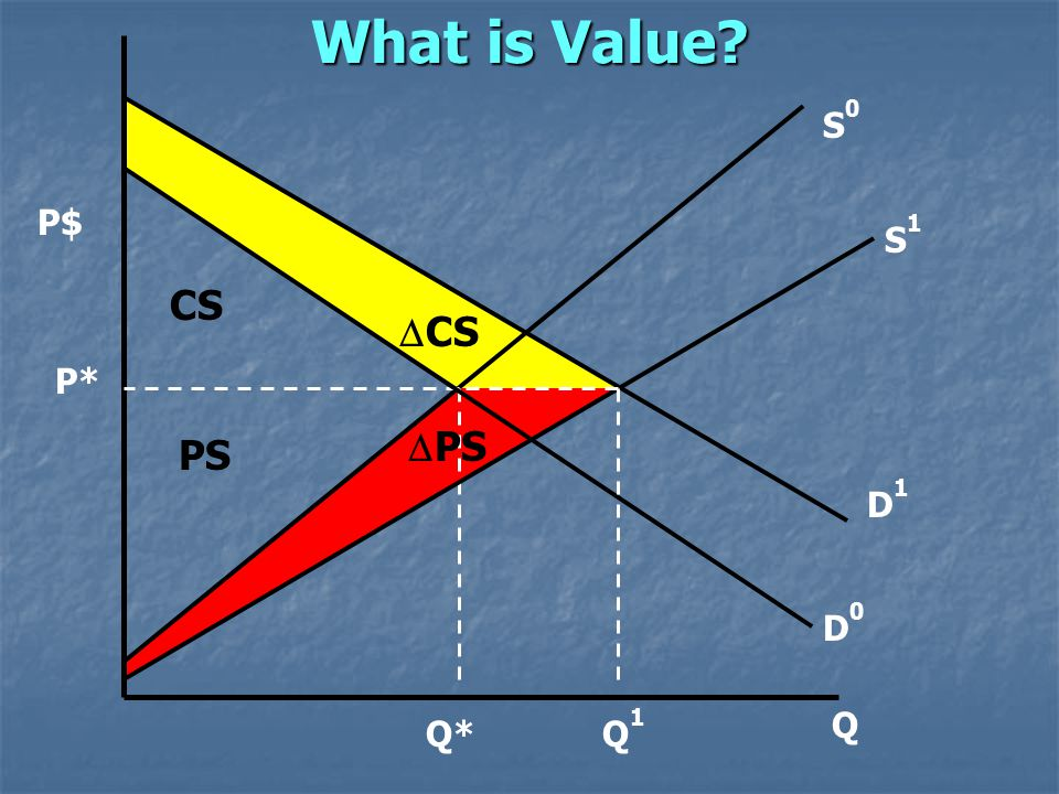 What is Value P$ Q S0S0 D0D0 P* Q* CS PS D1D1 S1S1 Q1Q1  CS  PS