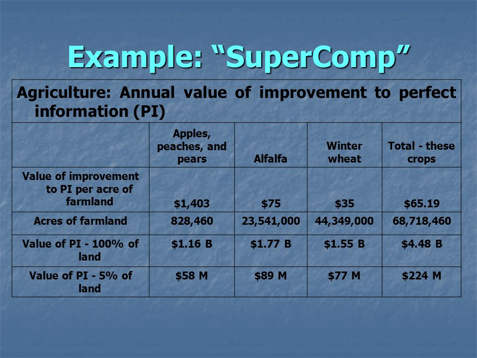 Example: SuperComp Agriculture: Annual value of improvement to perfect information (PI) Apples, peaches, and pearsAlfalfa Winter wheat Total - these crops Value of improvement to PI per acre of farmland $1,403$75$35$65.19 Acres of farmland828,46023,541,00044,349,00068,718,460 Value of PI - 100% of land $1.16 B$1.77 B$1.55 B$4.48 B Value of PI - 5% of land $58 M$89 M$77 M$224 M