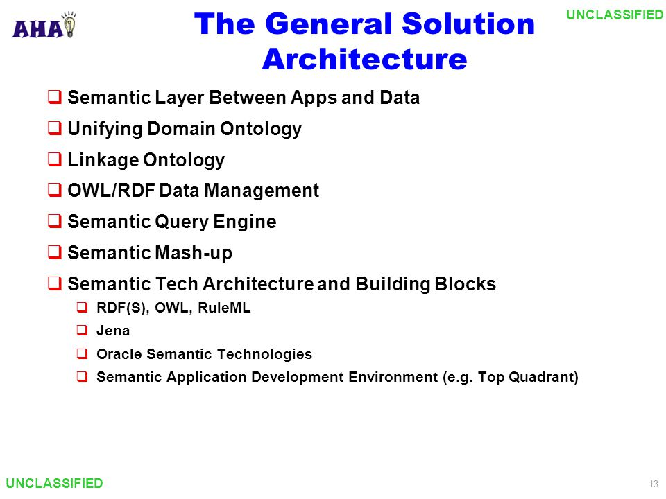 UNCLASSIFIED 13 The General Solution Architecture  Semantic Layer Between Apps and Data  Unifying Domain Ontology  Linkage Ontology  OWL/RDF Data