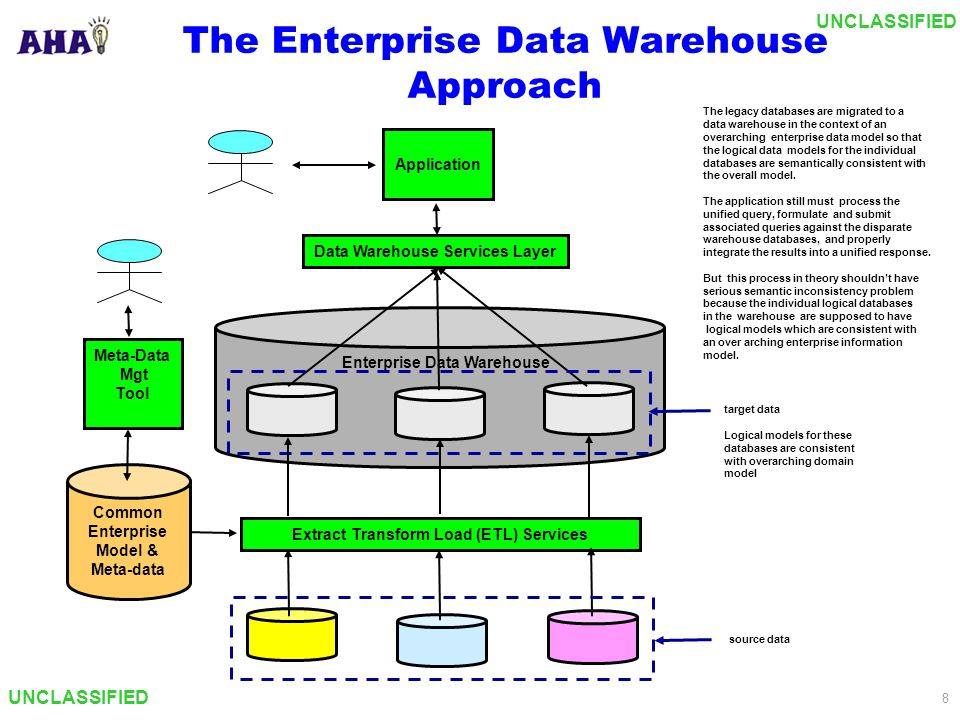 UNCLASSIFIED 8 The Enterprise Data Warehouse Approach Enterprise Data Warehouse Application Data Warehouse Services Layer The legacy databases are mig