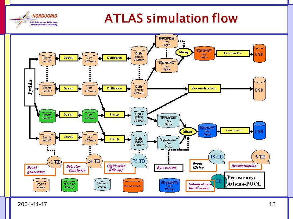 2004-11-1712 ATLAS simulation flow