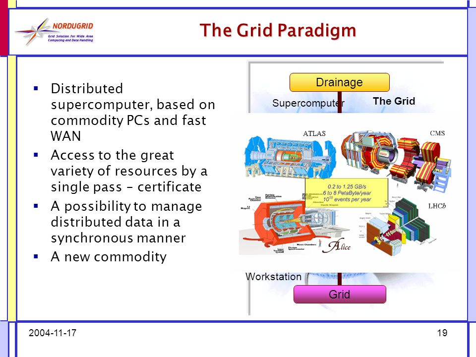 2004-11-1719 The Grid Paradigm  Distributed supercomputer, based on commodity PCs and fast WAN  Access to the great variety of resources by a single pass – certificate  A possibility to manage distributed data in a synchronous manner  A new commodity Supercomputer Workstation PC Farm The Grid Drainage Water Electricity Internet Grid Radio/TV