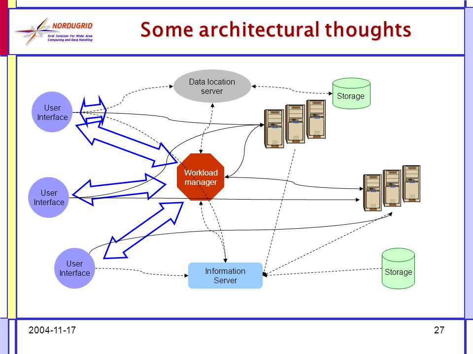 2004-11-1727 Some architectural thoughts Storage User Interface Information Server Data location server Workload manager Information Server