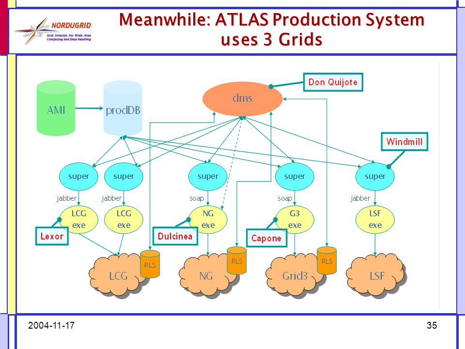 2004-11-1735 Meanwhile: ATLAS Production System uses 3 Grids