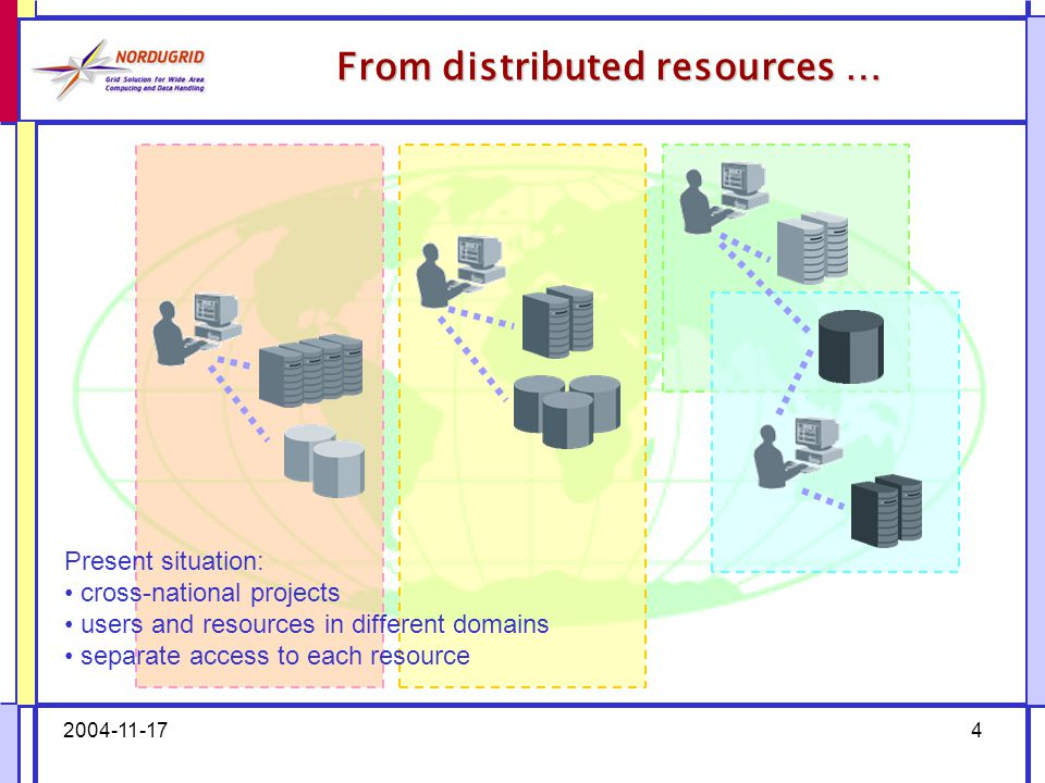 2004-11-174 From distributed resources … Present situation: cross-national projects users and resources in different domains separate access to each resource