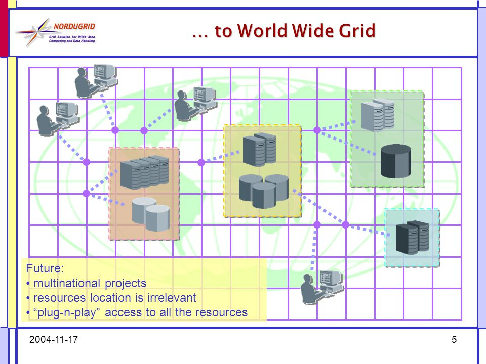 2004-11-1736  HEP community stirred a world-wide Grid interest –Next big thing after the dot-com?..