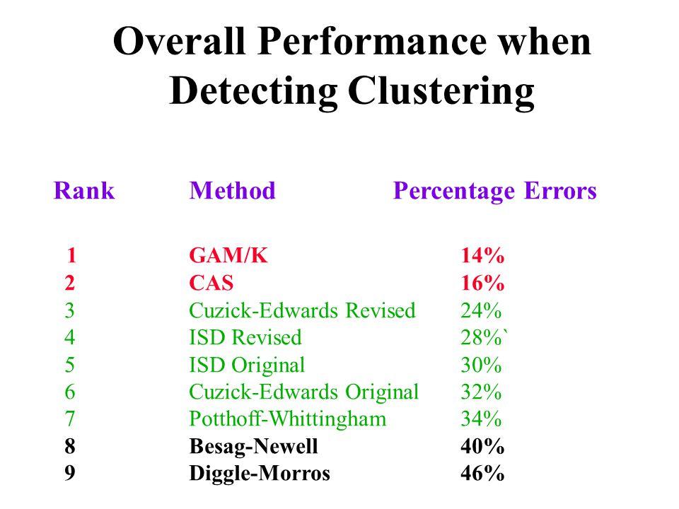 Overall Performance when Detecting Clustering RankMethodPercentage Errors 1GAM/K14% 2CAS16% 3Cuzick-Edwards Revised24% 4ISD Revised28%` 5ISD Original3
