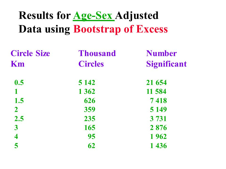 Results for Age-Sex Adjusted Data using Bootstrap of Excess Circle SizeThousand Number KmCirclesSignificant 0.55 14221 654 11 36211 584 1.5 626 7 418 2 359 5 149 2.5 235 3 731 3 165 2 876 4 95 1 962 5 62 1 436