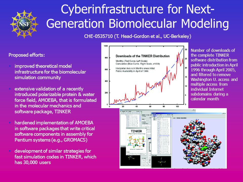 Cyberinfrastructure for Next- Generation Biomolecular Modeling CHE-0535710 (T.