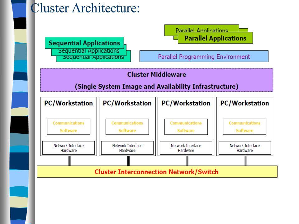 Cluster Architecture: