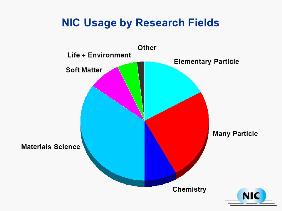 NIC Usage by Research Fields Elementary Particle Many Particle Chemistry Other Life + Environment Soft Matter Materials Science