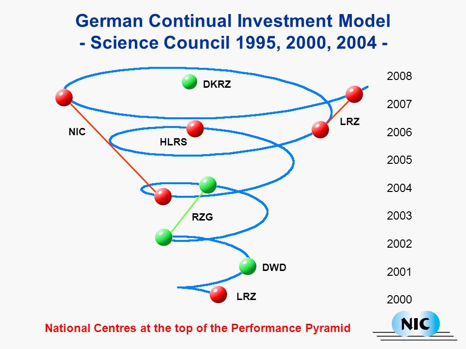 German Continual Investment Model - Science Council 1995, 2000, 2004 - 2008 2007 2006 2005 2004 2003 2002 2001 2000 LRZ DWD RZG NIC HLRS LRZ DKRZ National Centres at the top of the Performance Pyramid
