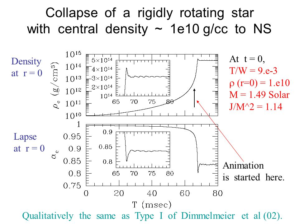 Collapse of a rigidly rotating star with central density ~ 1e10 g/cc to NS At t = 0, T/W = 9.e-3  (r=0) = 1.e10 M = 1.49 Solar J/M^2 = 1.14 Animation is started here.