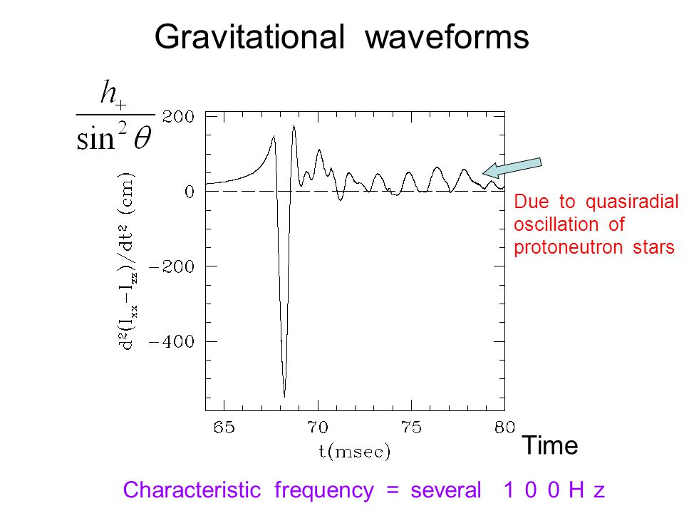 Gravitational waveforms Time Characteristic frequency = several 100Hz Due to quasiradial oscillation of protoneutron stars