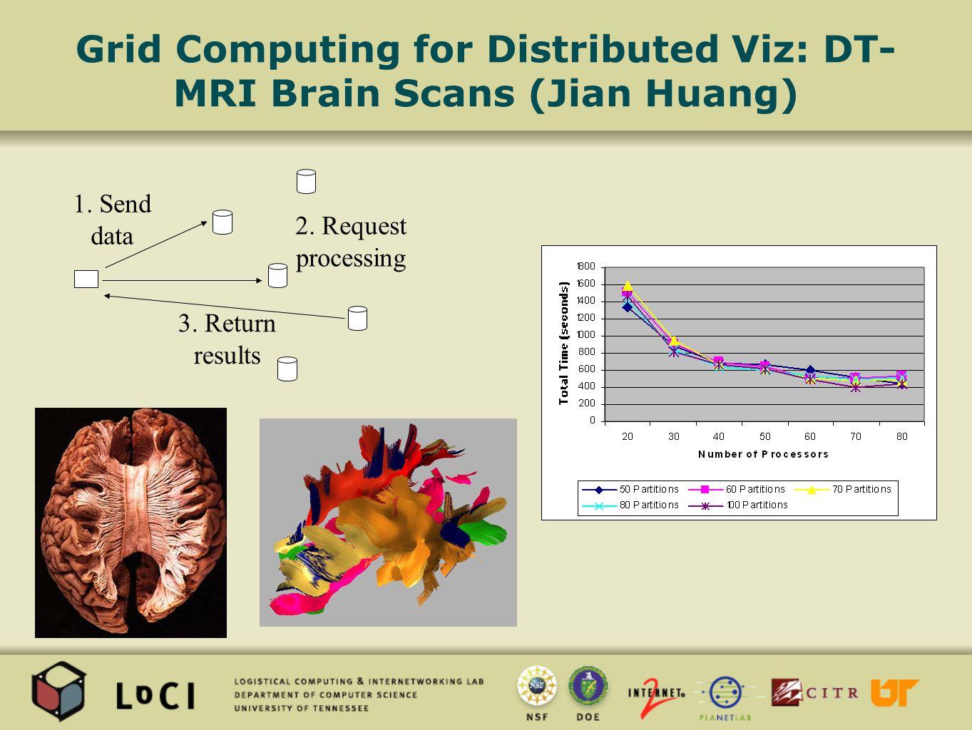 Grid Computing for Distributed Viz: DT- MRI Brain Scans (Jian Huang) 1.
