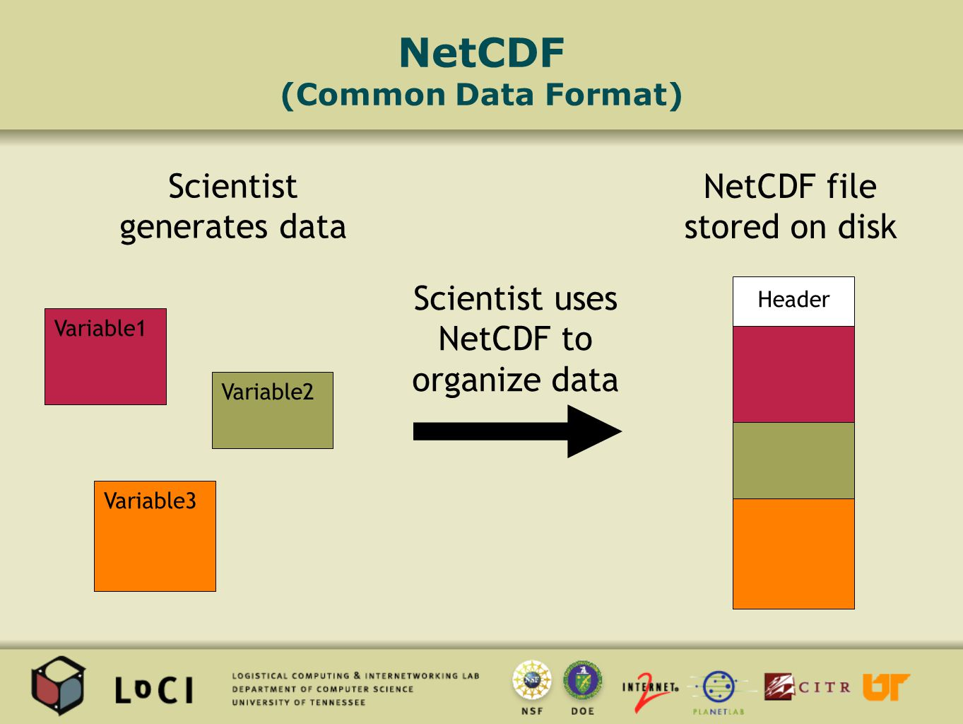 NetCDF (Common Data Format) Variable1 Variable2 Variable3 Header NetCDF file stored on disk Scientist generates data Scientist uses NetCDF to organize data