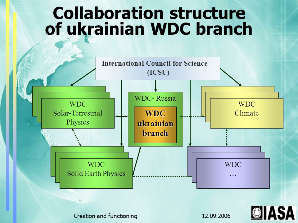 12.09.2006Creation and functioning WDC- Russia WDC Solar-Terrestrial Physics WDC Solid Earth Physics WDC Climate WDC … Collaboration structure of ukrainian WDC branch International Council for Science (ICSU) WDCukrainianbranch