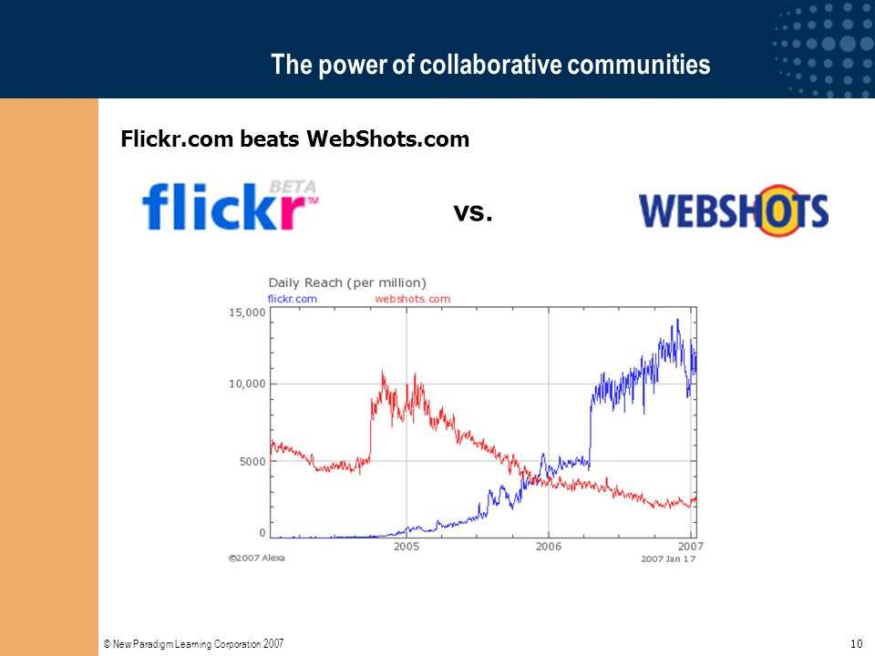 © New Paradigm Learning Corporation 2007 10 vs. The power of collaborative communities Flickr.com beats WebShots.com