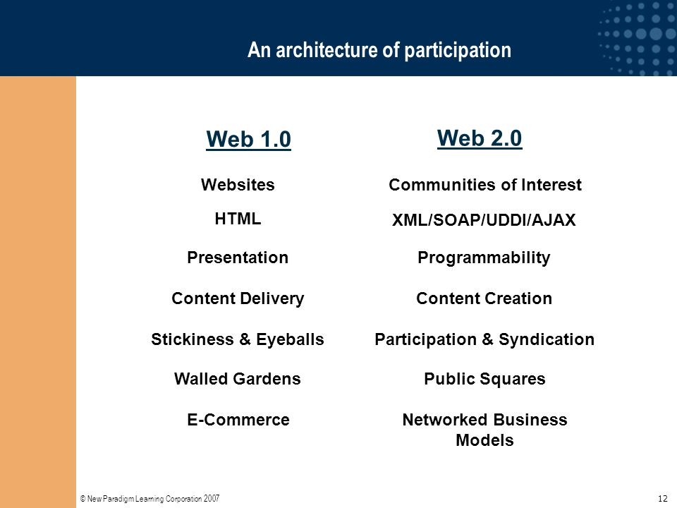 © New Paradigm Learning Corporation 2007 12 An architecture of participation WebsitesCommunities of Interest HTML XML/SOAP/UDDI/AJAX PresentationProgr